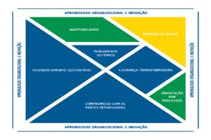 MS Competitivo lança Autodiagnóstico para empresas interessadas em melhorar a gestão